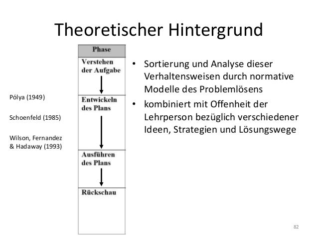 Theoretischer Hintergrund • Sortierung und Analyse dieser Verhaltensweisen durch normative Modelle des Problemlösens • kom...
