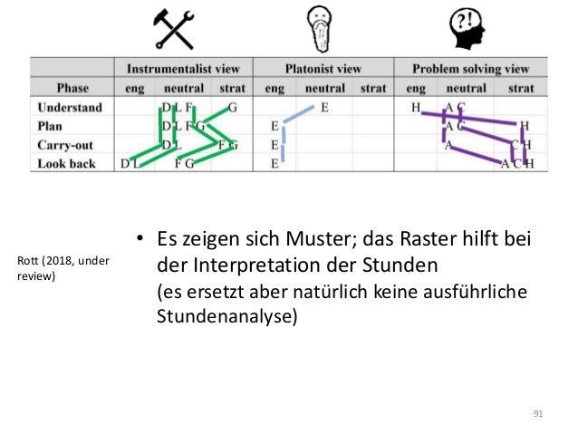91 • Es zeigen sich Muster; das Raster hilft bei der Interpretation der Stunden (es ersetzt aber natürlich keine ausführli...