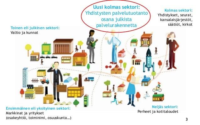 Kolmas Sektori