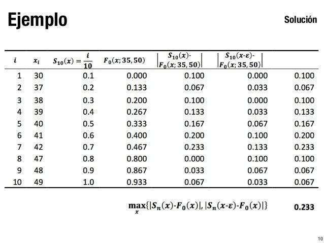 Prueba kolmogorov smirnov for Table kolmogorov smirnov