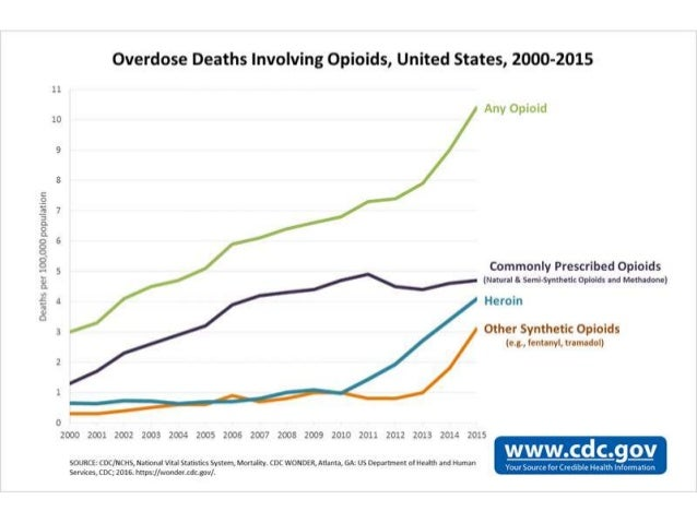americas prescription drug crisis essay In 2015, more than 33,000 americans died as a result of an opioid overdose,  including prescription opioids, heroin, and illicitly manufactured fentanyl, a  powerful.