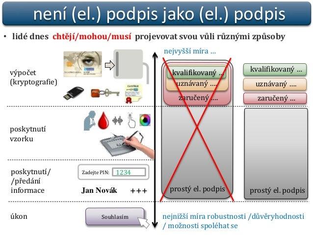 Praktický pohled na elektronické podpisy a jejich fungování  Slide 2