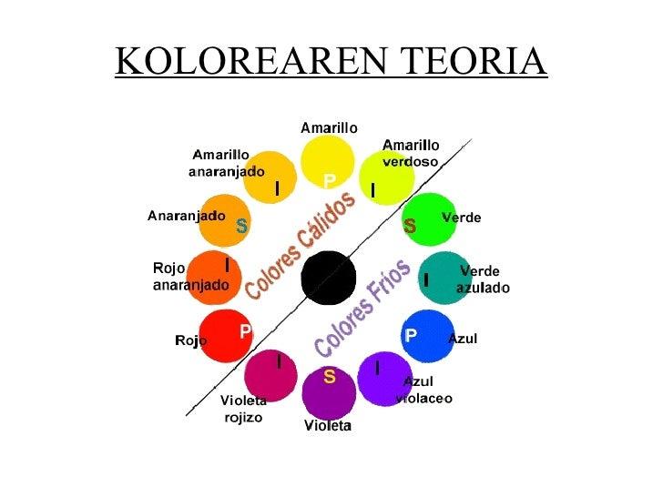 KOLOREAREN TEORIA