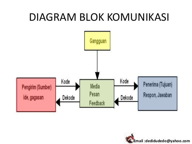 Komunikasi data 1 diagram blok komunikasi email dedidudedoyahoo ccuart Gallery