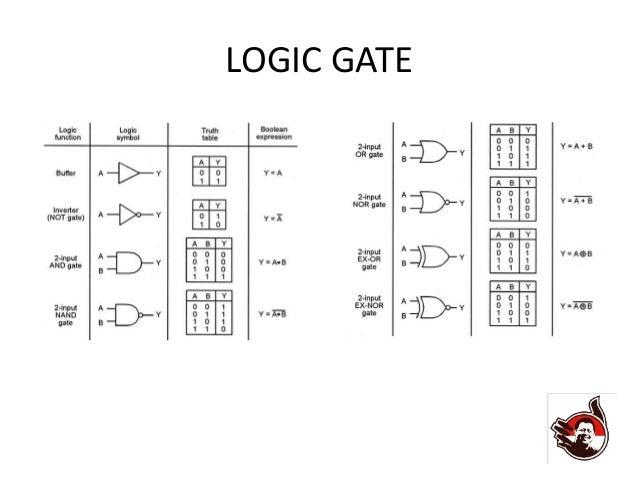 Komunikasi data 1 combination logic gate ccuart Gallery