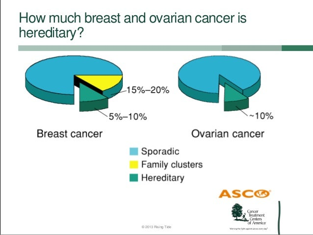 Genetics of breast and ovarian cancer