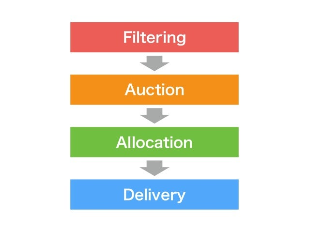 Filtering Auction Allocation Delivery