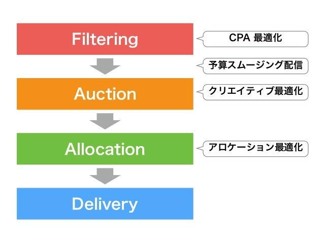 Filtering Auction Allocation Delivery クリエイティブ最適化 CPA 最適化 アロケーション最適化 予算スムージング配信