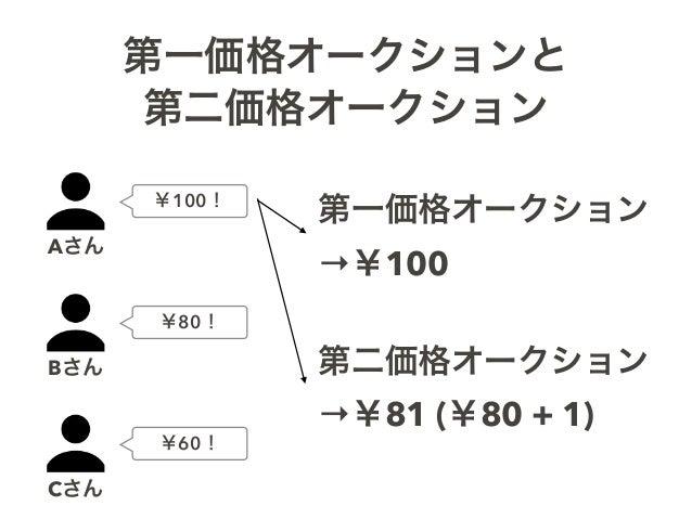 第一価格オークションと 第二価格オークション Aさん Bさん Cさん ¥100! ¥80! ¥60! 第一価格オークション →¥100 第二価格オークション →¥81 (¥80 + 1)