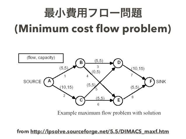 最小費用フロー問題 (Minimum cost flow problem) from http://lpsolve.sourceforge.net/5.5/DIMACS_maxf.htm
