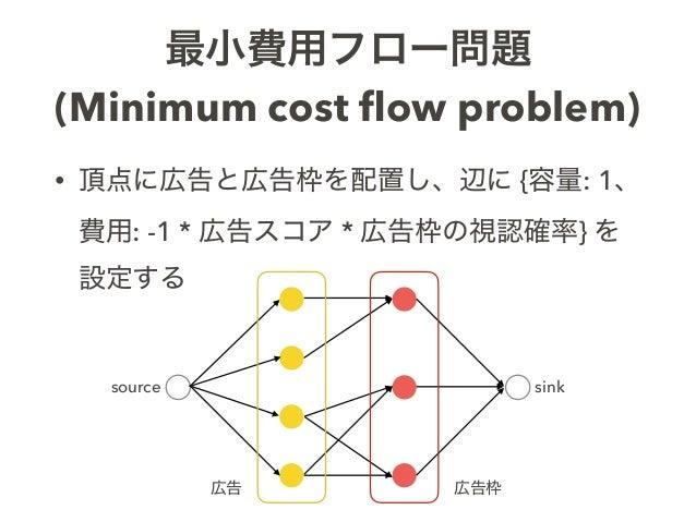 最小費用フロー問題 (Minimum cost flow problem) source sink • 頂点に広告と広告枠を配置し、辺に {容量: 1、 費用: -1 * 広告スコア * 広告枠の視認確率} を 設定する 広告 広告枠