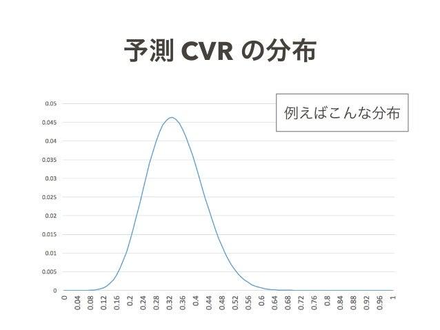 予測 CVR の分布 例えばこんな分布