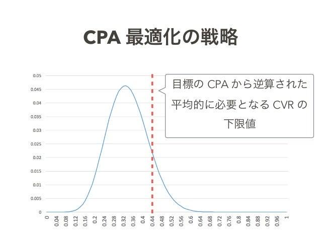 CPA 最適化の戦略 目標の CPA から逆算された 平均的に必要となる CVR の 下限値
