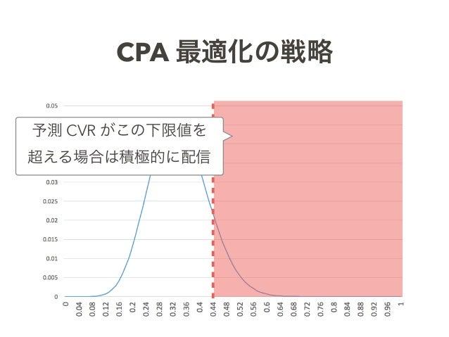 CPA 最適化の戦略 予測 CVR がこの下限値を 超える場合は積極的に配信