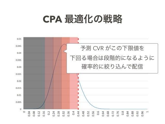 CPA 最適化の戦略 予測 CVR がこの下限値を 下回る場合は段階的になるように 確率的に絞り込んで配信