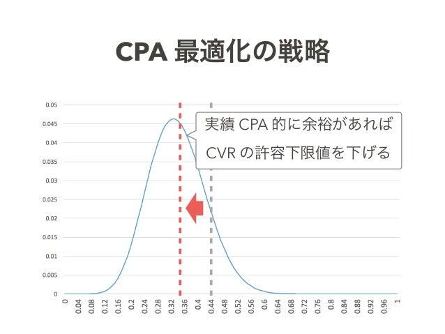 CPA 最適化の戦略 実績 CPA 的に余裕があれば CVR の許容下限値を下げる