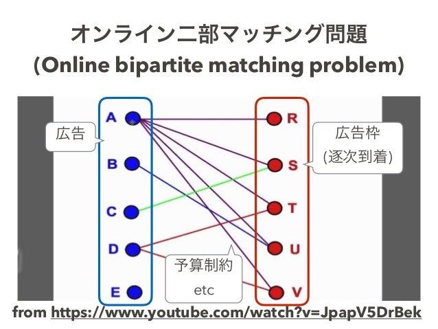 オンライン二部マッチング問題 (Online bipartite matching problem) from https://www.youtube.com/watch?v=JpapV5DrBek 広告 広告枠 (逐次到着) 予算制約 etc