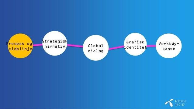 Prosess og tidslinje Strategisk narrativ Global dialog Grafisk identitet Verktøy- kasse