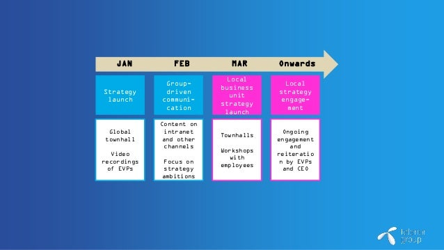 JAN FEB MAR Onwards Strategy launch Group- driven communi- cation Local business unit strategy launch Local strategy engag...