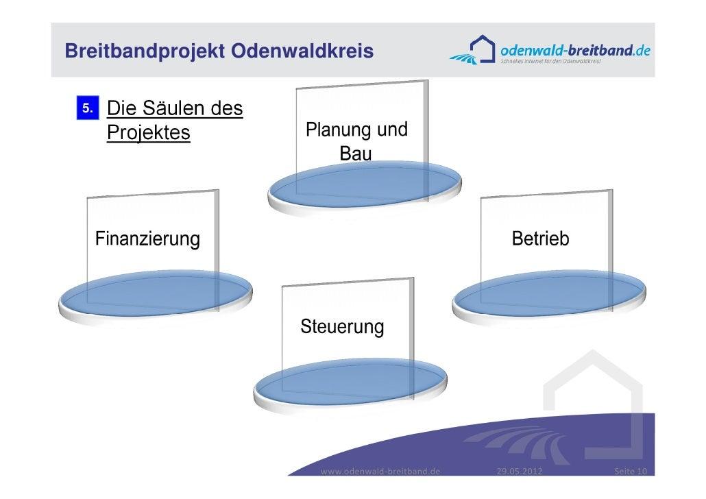 Breitbandprojekt Odenwaldkreis 5.   Die Säulen des      Projektes                        www.odenwald-breitband.de   29.05...