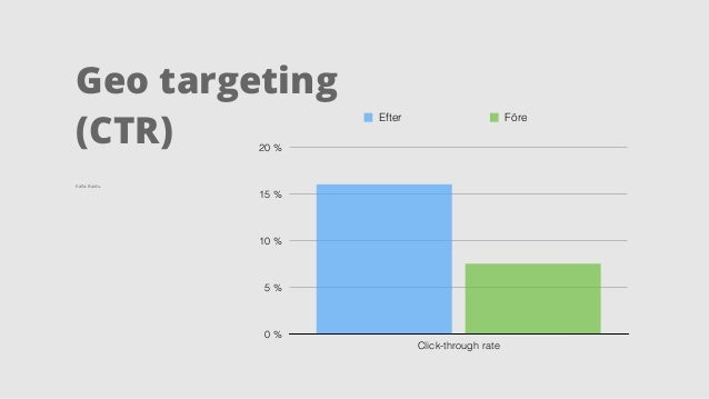 Geo targeting  (CR)  Källa: Baidu  0,2 %  0,15 %  0,1 %  0,05 %  0 %  Efter Före  Conversion rate
