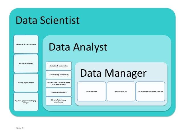 Side 1 Data Scientist Optimalisering & simulering Kunstig intelligens Hacking og innovasjon Big Data- programmering og - a...