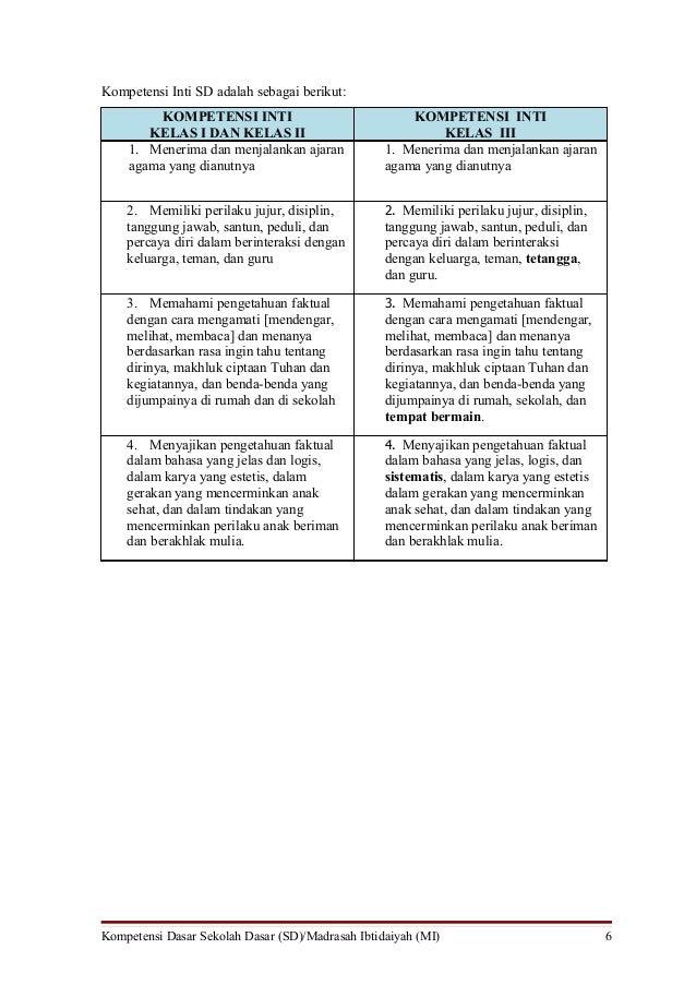 Kompetensi Inti SD adalah sebagai berikut:         KOMPETENSI INTI                              KOMPETENSI INTI       KELA...