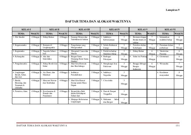 Draft Kurikulum 2013 SD Revisi 9 Februari 2013 (Kompetensi Inti dan Kompetens…