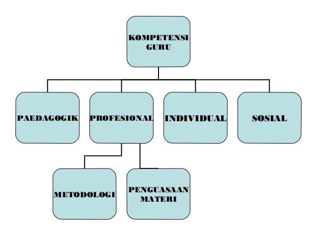 KOMPETENSI                      GURUPAEDAGOGIK   PROFESIONAL   INDIVIDUAL   SOSIAL                   PENGUASAAN      METOD...