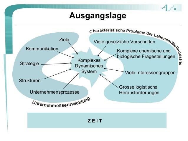 A Charakteristische Probleme der Lebensm itte lindustrie Unternehmensentwicklung Ausgangslage Strategie Unternehmensprozes...
