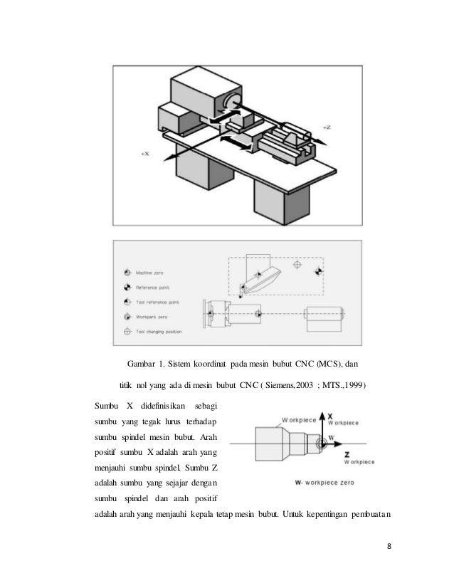 Titik nol sistem forex