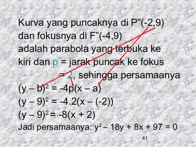 "Kurva yang puncaknya di P""(-2,9) dan fokusnya di F""(-4,9) adalah parabola yang terbuka ke kiri dan p = jarak puncak ke fok..."