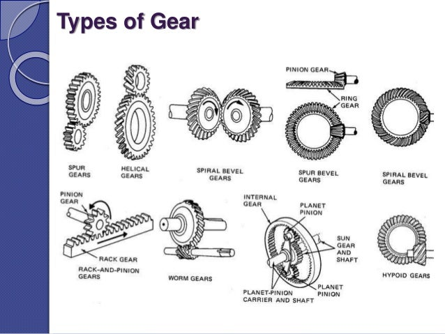 Types Of Gears : External gear its application