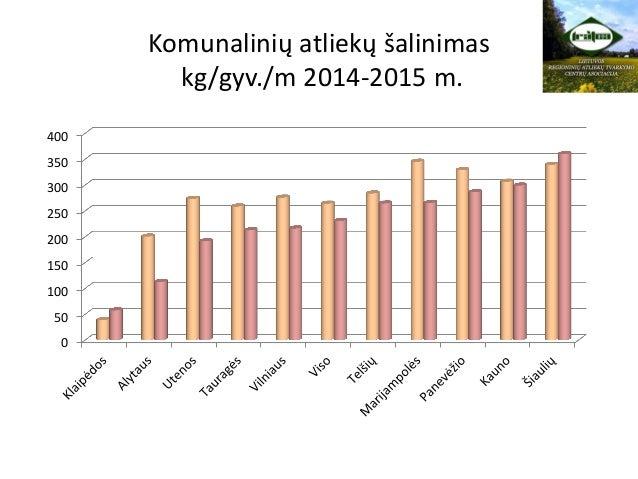 Komunalinių atliekų šalinimas kg/gyv./m 2014-2015 m. 0 50 100 150 200 250 300 350 400
