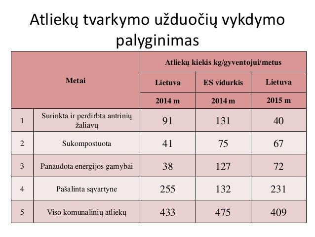 Atliekų tvarkymo užduočių vykdymo palyginimas Metai Atliekų kiekis kg/gyventojui/metus Lietuva ES vidurkis Lietuva 2014 m ...