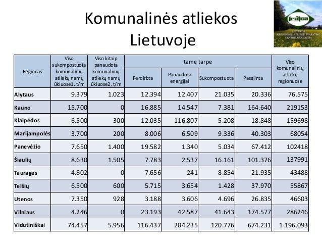 Komunalinės atliekos Lietuvoje Regionas Viso sukompostuota komunalinių atliekų namų ūkiuose1, t/m Viso kitaip panaudota ko...