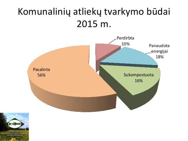 Komunalinių atliekų tvarkymo būdai 2015 m. Perdirbta 10% Panaudota energijai 18% Sukompostuota 16% Pasalinta 56%
