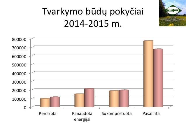 Tvarkymo būdų pokyčiai 2014-2015 m. 0 100000 200000 300000 400000 500000 600000 700000 800000 Perdirbta Panaudota energija...
