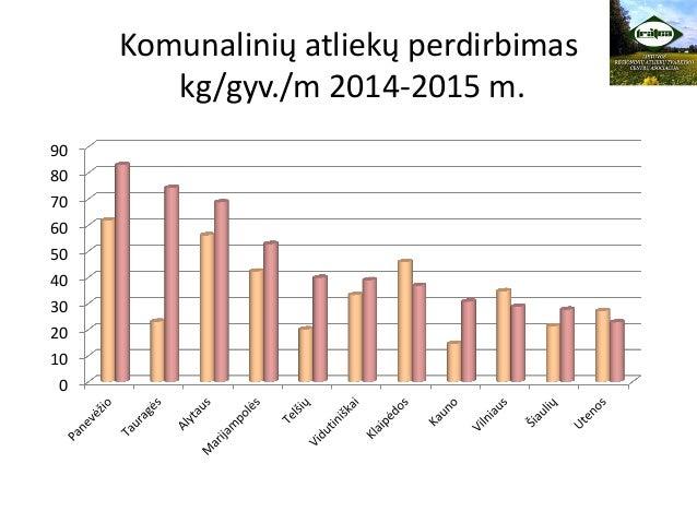 Komunalinių atliekų perdirbimas kg/gyv./m 2014-2015 m. 0 10 20 30 40 50 60 70 80 90