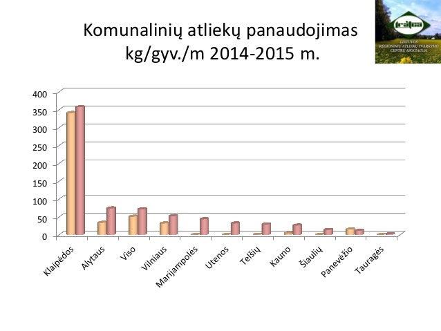 Komunalinių atliekų panaudojimas kg/gyv./m 2014-2015 m. 0 50 100 150 200 250 300 350 400