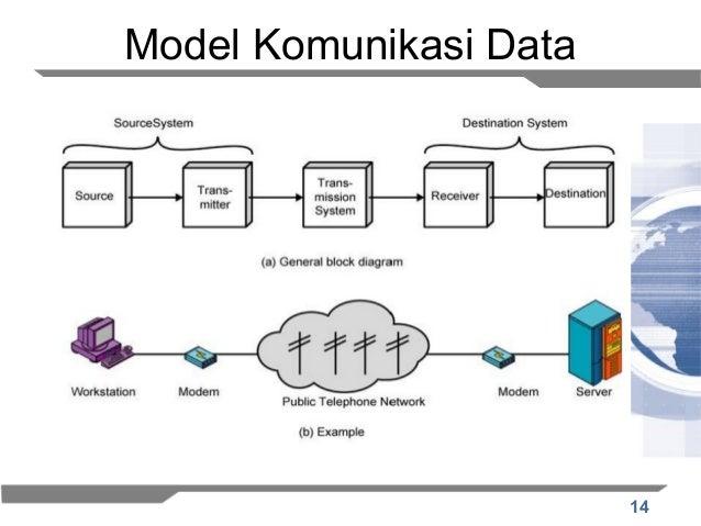 Komunikasi data by selamet hariadi 14 model komunikasi data ccuart Choice Image