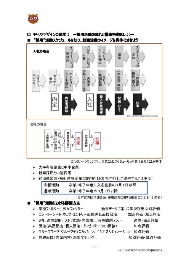 "- 9 - ©2014KATSUHIRO[PONTA]HONDA □ キャリアデザインの基本Ⅰ -採用活動の流れと構造を確認しよう- ■ ""採用""活動スケジュールを知り、就職活動のイメージを具体化させよう これらは一つのサンプル。企業ごとにスケ..."