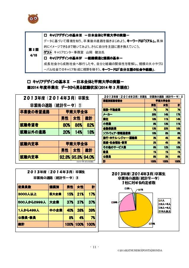 - 11 - ©2014KATSUHIRO[PONTA]HONDA 第 2 回 4/15 □ キャリアデザインの基本Ⅲ -日本全体と甲南大学の実態- データに基づいて環境を知り、卒業後の進路を描きはじめよう。キーワードは「リアル」。具体 的にイ...