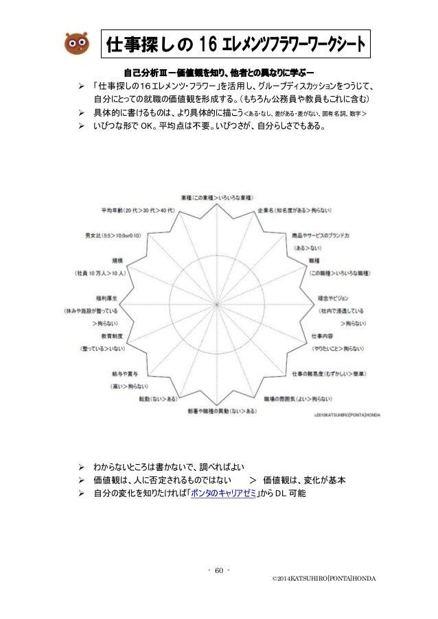 - 60 - ©2014KATSUHIRO[PONTA]HONDA 自己分析Ⅲ-価値観を知り、他者との異なりに学ぶ-  「仕事探しの16エレメンツ・フラワー」を活用し、グループディスカッションをつうじて、 自分にとっての就職の価値観を形成する...