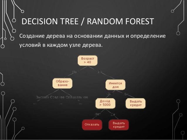 DECISION TREE / RANDOM FOREST Создание дерева на основании данных и определение условий в каждом узле дерева.