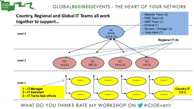– Network Team (2)Country, Regional and Global IT Teams all work                                                       – F...