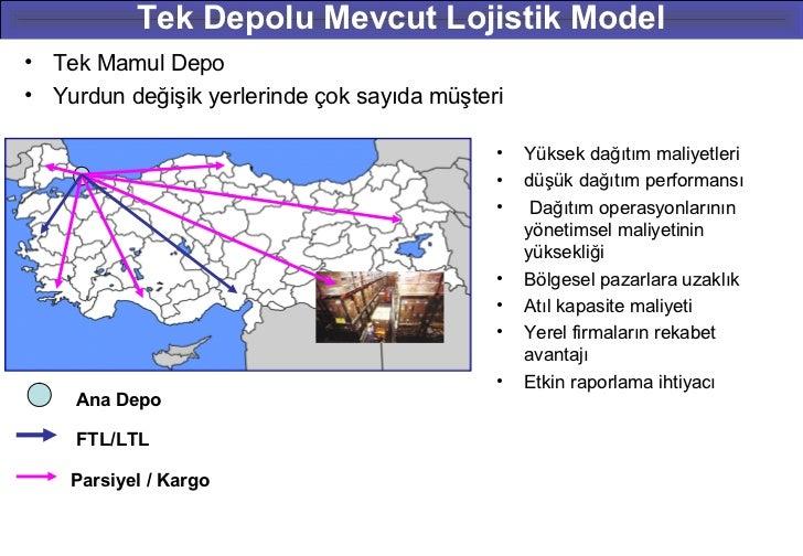 Tek Depolu Mevcut Lojistik Model• Tek Mamul Depo• Yurdun değişik yerlerinde çok sayıda müşteri                            ...