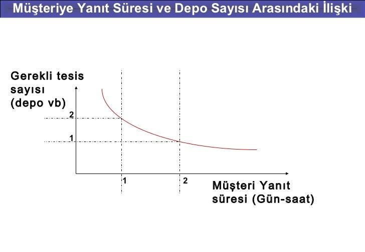 Müşteriye Yanıt Süresi ve Depo Sayısı Arasındaki İlişkiGerekli tesissayısı(depo vb)          2          1                 ...