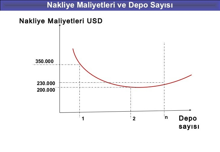Nakliye Maliyetleri ve Depo SayısıNakliye Maliyetleri USD    350.000    230.000    200.000                 1             2...