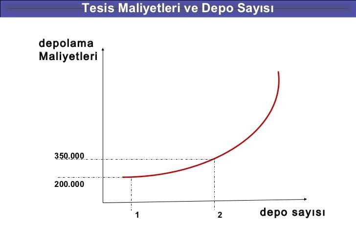 Tesis Maliyetleri ve Depo SayısıdepolamaMaliyetleri  350.000  200.000                1             2      depo sayısı     ...